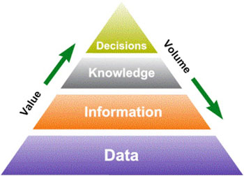 MSc Knowledge Discovery and Datamining 2